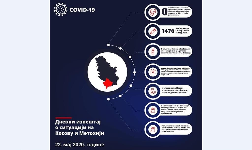 duric-bez-testiranja-na-severu-kosova-u-poslednja-24h